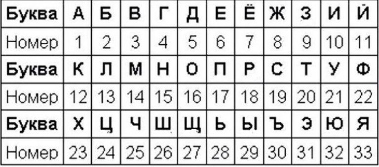Как сделать с не зашифрованного соединения зашифрованное